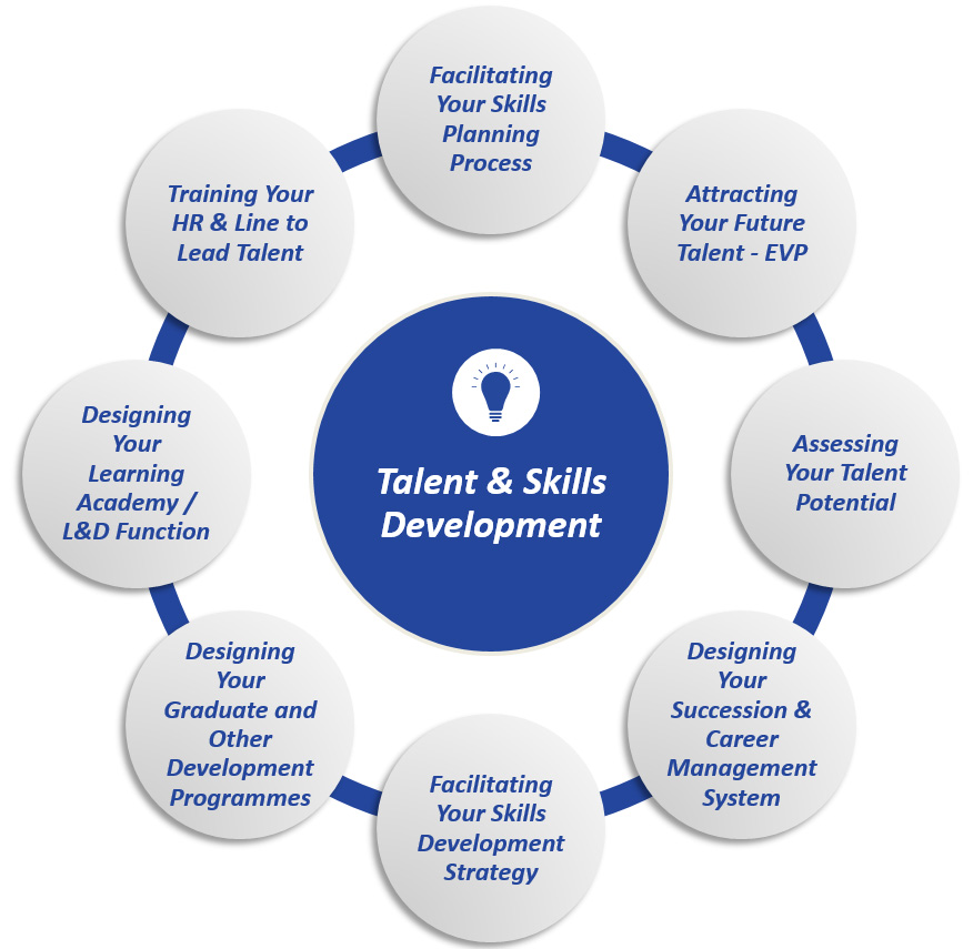 Talent & Skills Development | Leadership SA