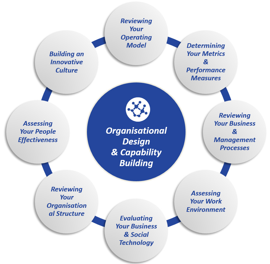 an organisations process Elements of an organization planning process review of organization's mission statement review of organization's vision, values evaluation of progress toward it's goals.