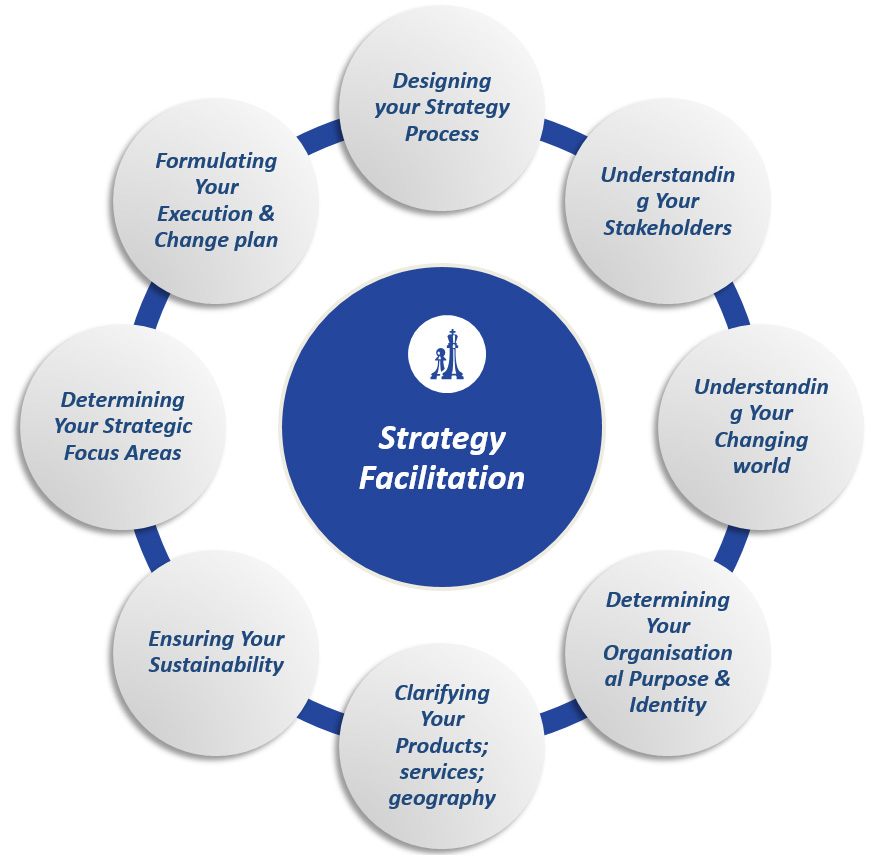 organizational change models and strategies A strategy or a model for approaching change is a general design or to large-scale organizational change that involves the analysis of models of change.